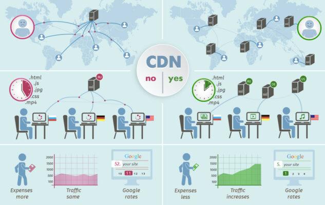 CDN cho website trong Blog Wordpress