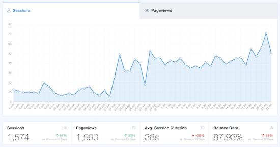 analytics cho website